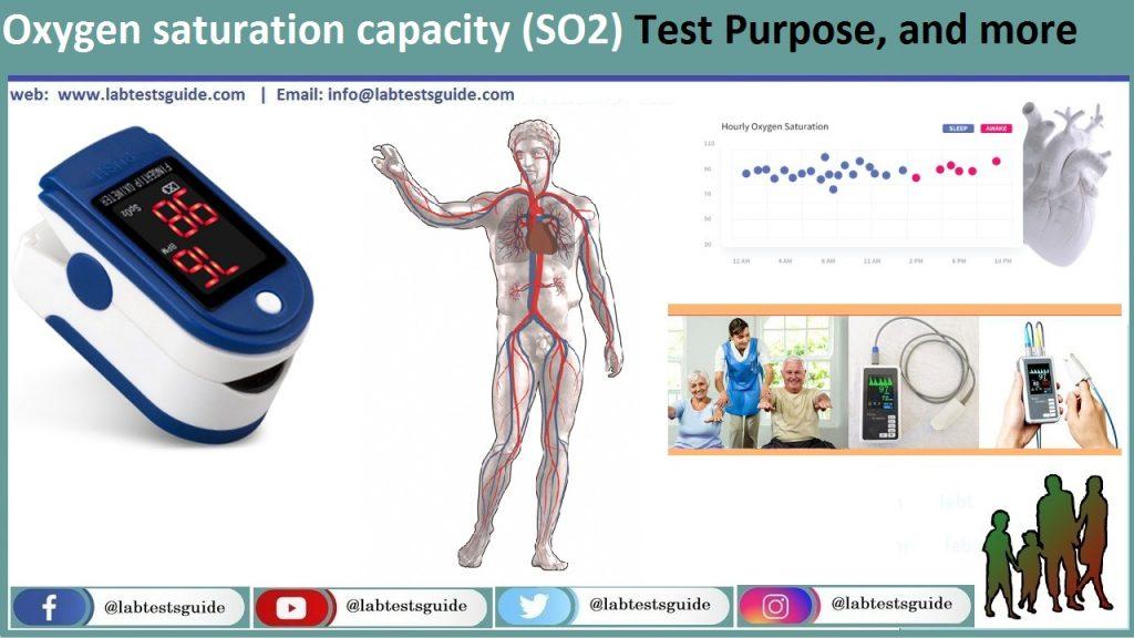 Oxygen saturation capacity