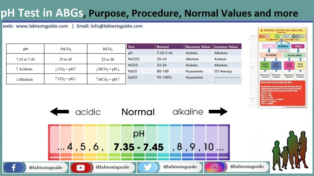 pH Test in ABGs